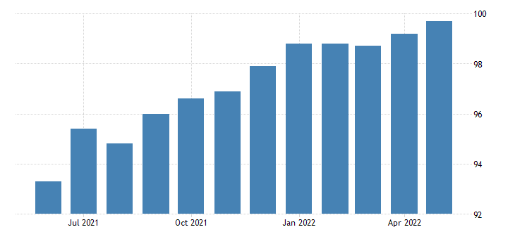 united states all employees manufacturing durable goods in mississippi fed data