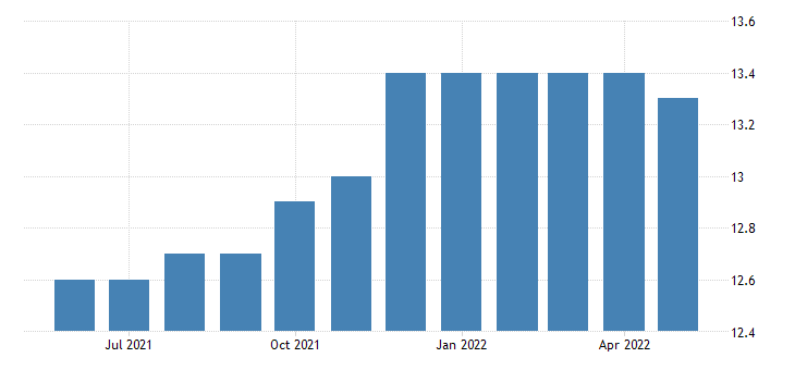 united states all employees manufacturing durable goods in montana fed data