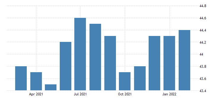 united states all employees manufacturing durable goods in nebraska fed data