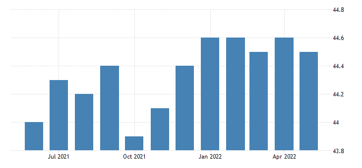 united states all employees manufacturing durable goods in nebraska thous of persons sa fed data