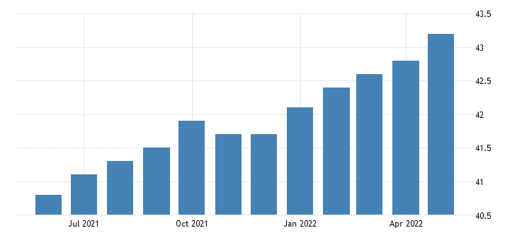 united states all employees manufacturing durable goods in nevada fed data