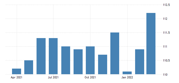united states all employees manufacturing durable goods in new jersey thous of persons fed data