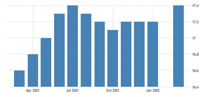 united states all employees manufacturing durable goods in north dakota fed data