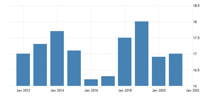 united states all employees manufacturing durable goods in north dakota thous of persons fed data
