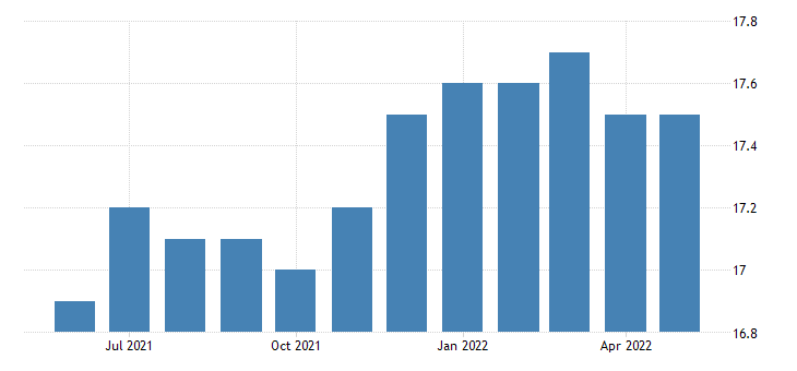 united states all employees manufacturing durable goods in north dakota thous of persons sa fed data