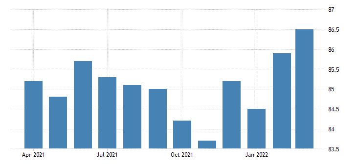 united states all employees manufacturing durable goods in oklahoma fed data