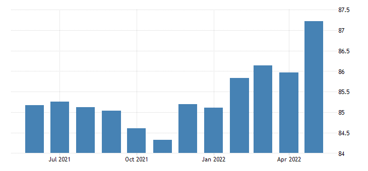 united states all employees manufacturing durable goods in oklahoma thous of persons sa fed data