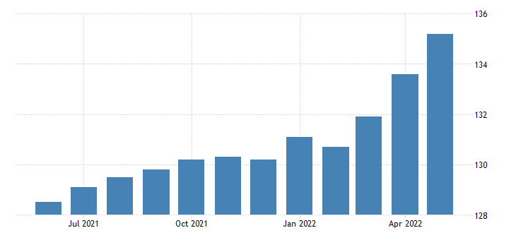 united states all employees manufacturing durable goods in oregon fed data