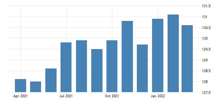 united states all employees manufacturing durable goods in oregon thous of persons fed data