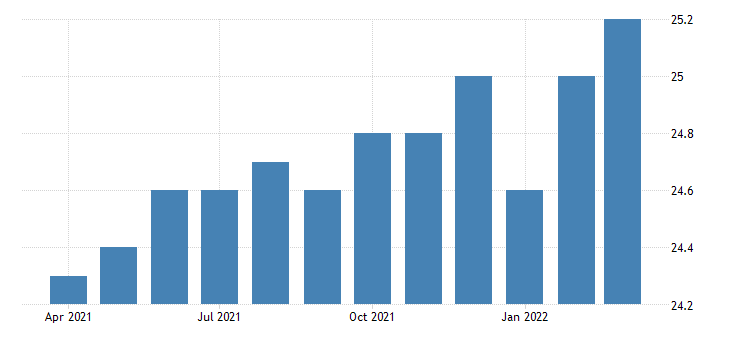 united states all employees manufacturing durable goods in rhode island thous of persons fed data