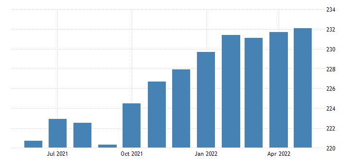 united states all employees manufacturing durable goods in tennessee fed data