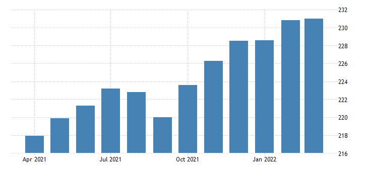 united states all employees manufacturing durable goods in tennessee thous of persons fed data