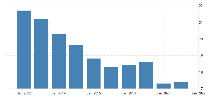 united states all employees manufacturing durable goods in vermont thous of persons fed data
