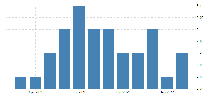 united states all employees manufacturing durable goods in wyoming fed data