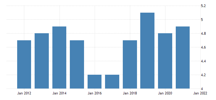 united states all employees manufacturing durable goods in wyoming thous of persons fed data