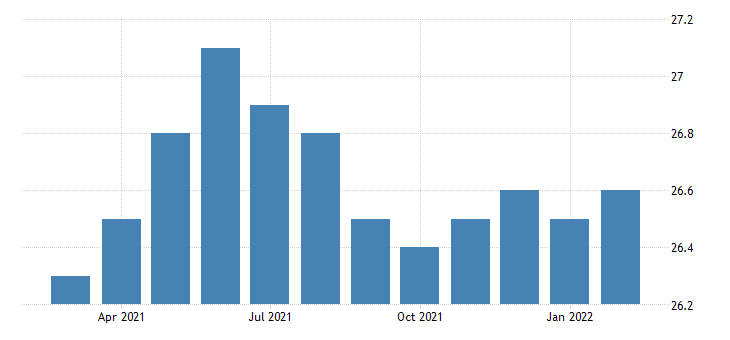 united states all employees manufacturing in northern virginia va fed data