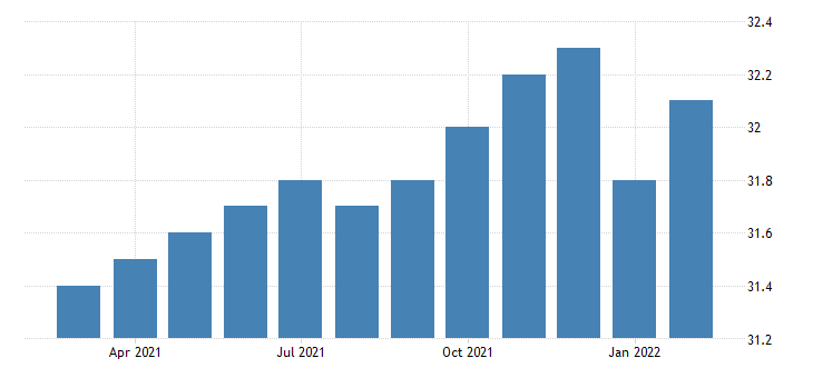 united states all employees manufacturing in philadelphia pa md fed data
