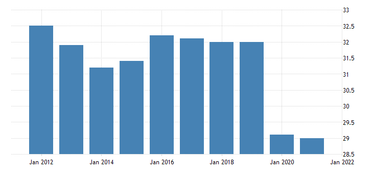 united states all employees manufacturing non durable goods in bergen hudson passaic nj fed data