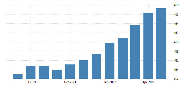 united states all employees manufacturing non durable goods in california fed data