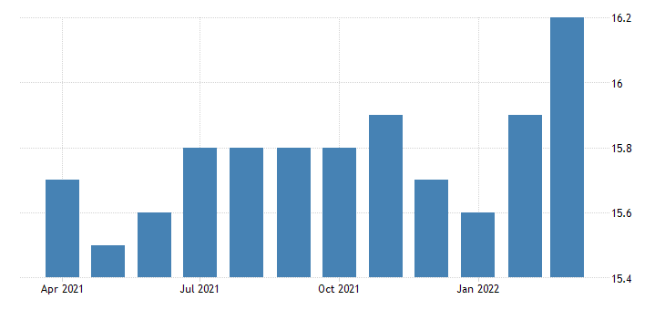 united states all employees manufacturing non durable goods in delaware fed data