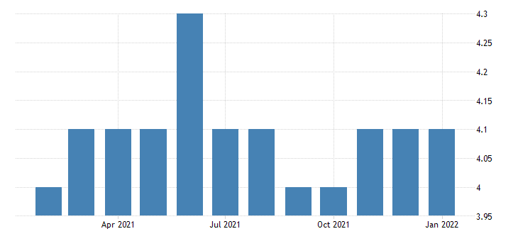 united states all employees manufacturing non durable goods in huntsville al msa fed data