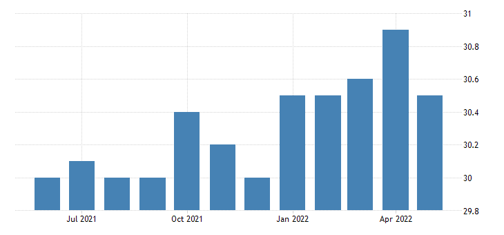 united states all employees manufacturing non durable goods in idaho fed data