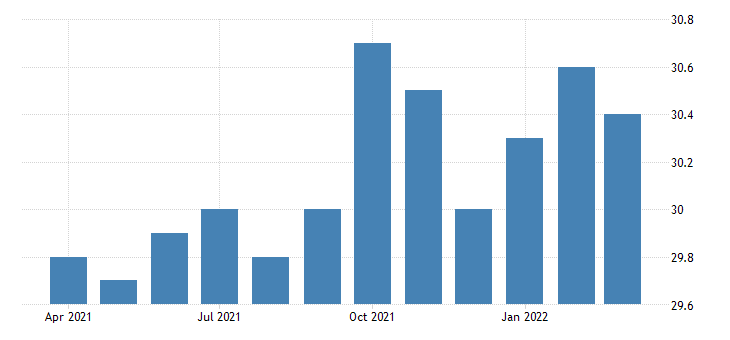 united states all employees manufacturing non durable goods in idaho thous of persons fed data