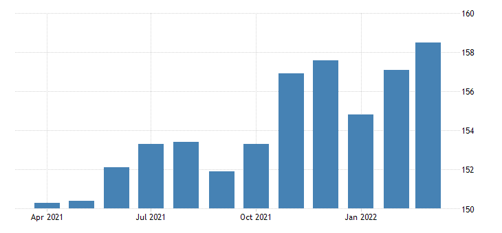 united states all employees manufacturing non durable goods in indiana fed data