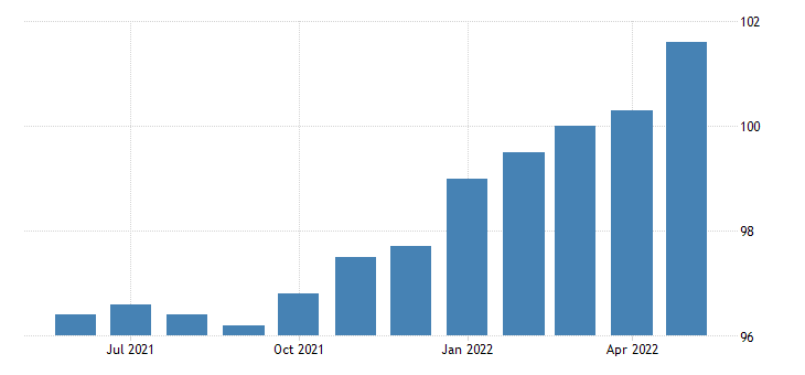 united states all employees manufacturing non durable goods in iowa fed data