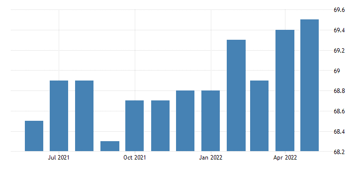 united states all employees manufacturing non durable goods in kansas fed data
