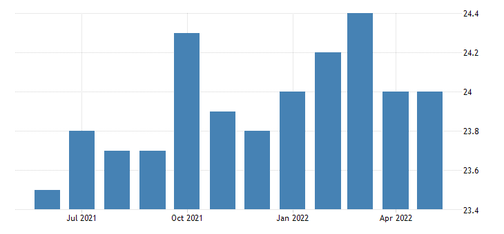 united states all employees manufacturing non durable goods in maine thous of persons sa fed data