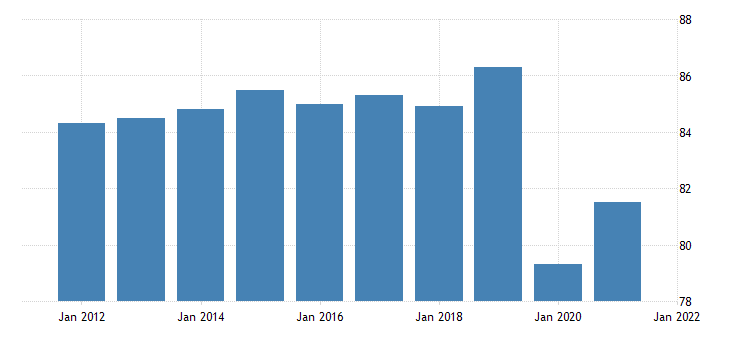 united states all employees manufacturing non durable goods in massachusetts thous of persons fed data