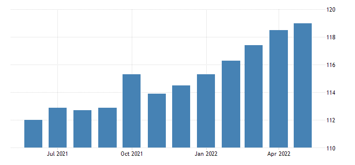united states all employees manufacturing non durable goods in minnesota fed data