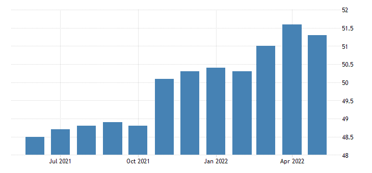 united states all employees manufacturing non durable goods in mississippi fed data