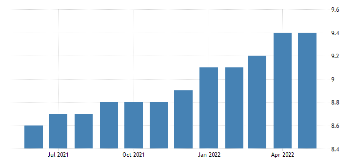 united states all employees manufacturing non durable goods in montana fed data
