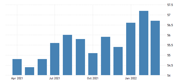 united states all employees manufacturing non durable goods in nebraska fed data