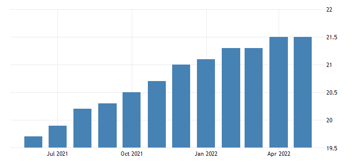 united states all employees manufacturing non durable goods in nevada fed data