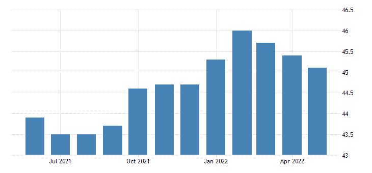 united states all employees manufacturing non durable goods in oklahoma fed data