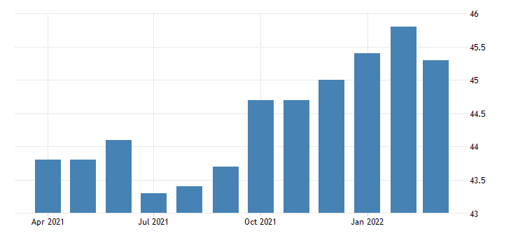 united states all employees manufacturing non durable goods in oklahoma thous of persons fed data