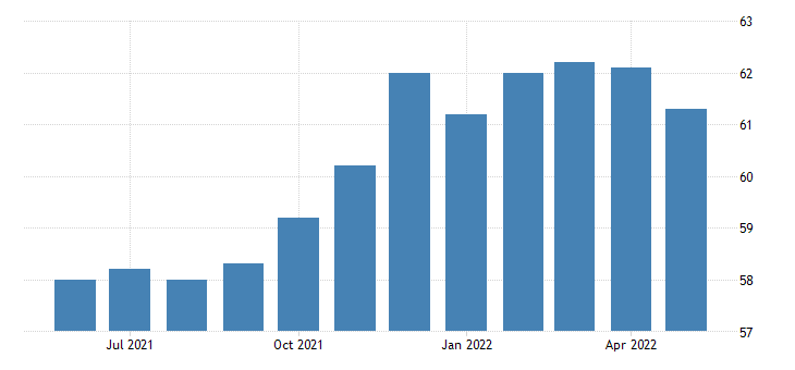 united states all employees manufacturing non durable goods in oregon fed data