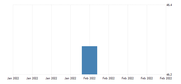 united states all employees manufacturing non durable goods in puerto rico thous of persons sa fed data