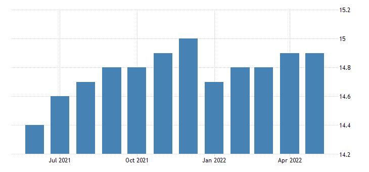 united states all employees manufacturing non durable goods in rhode island fed data
