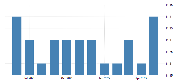 united states all employees manufacturing non durable goods in vermont fed data