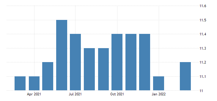 united states all employees manufacturing non durable goods in vermont thous of persons fed data