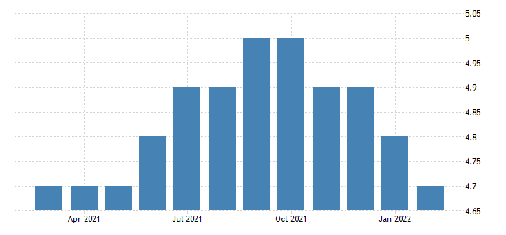 united states all employees manufacturing non durable goods in wyoming fed data