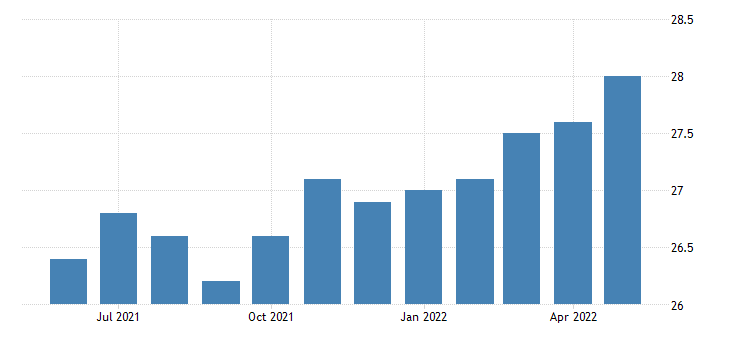 united states all employees mining logging and construction in alaska fed data