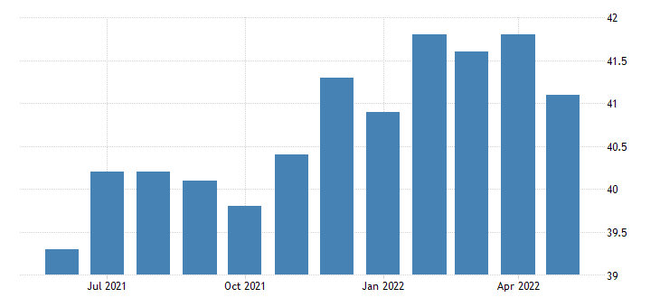 united states all employees mining logging and construction in montana fed data