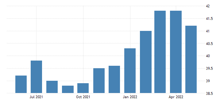 united states all employees mining logging and construction in north dakota fed data