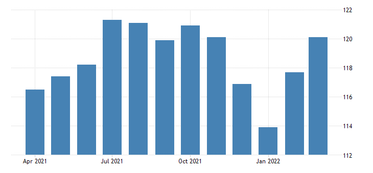 united states all employees mining logging and construction in oregon fed data