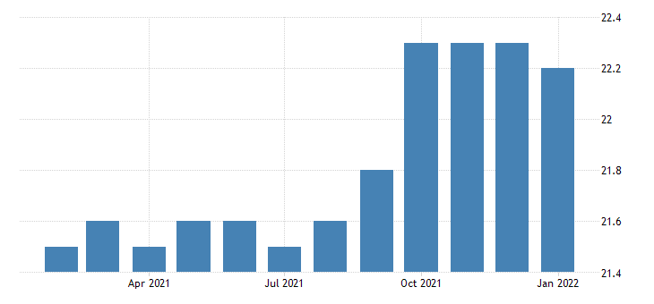 united states all employees non durable goods animal slaughtering and processing in california fed data